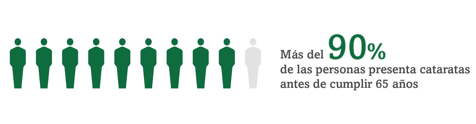 Imagen que muestra a 9 personas destacadas en verde de entre 10 para ilustrar que el 90 % de las personas habrá padecido cataratas al llegar a la edad de 65 años.