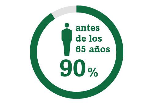 Imagen de icono circular que representa que el 90 % de las personas habrá padecido cataratas al alcanzar los 65 años de edad.